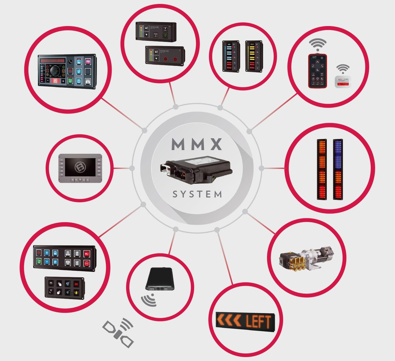 Modular Multiplex System - MMX - EMITTER ELECTRONICSEMITTER ELECTRONICS